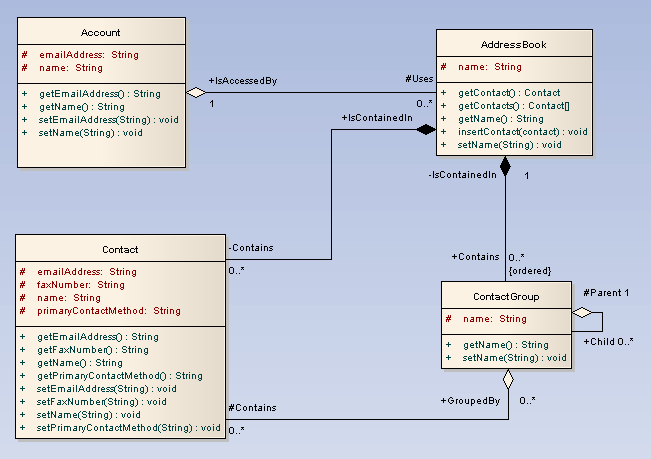class diagram  ea user guide toolbox elements and connectors  select class diagram