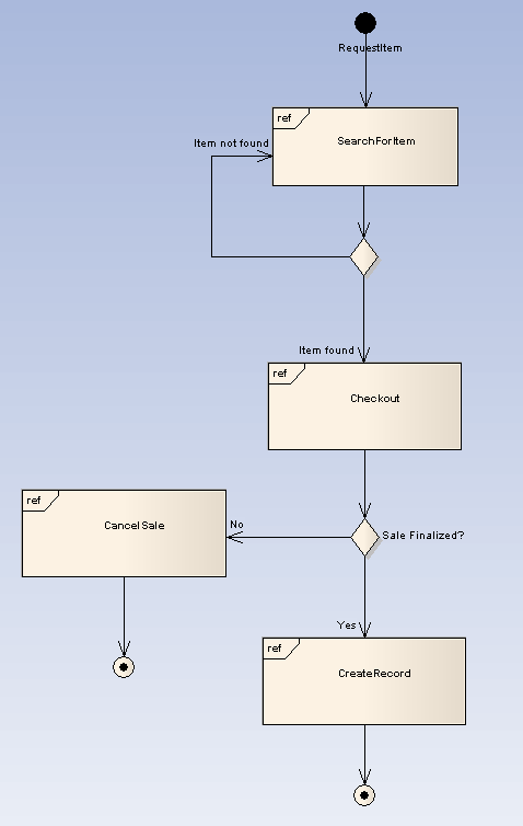 interaction overview diagram  ea user guide interactionoverview