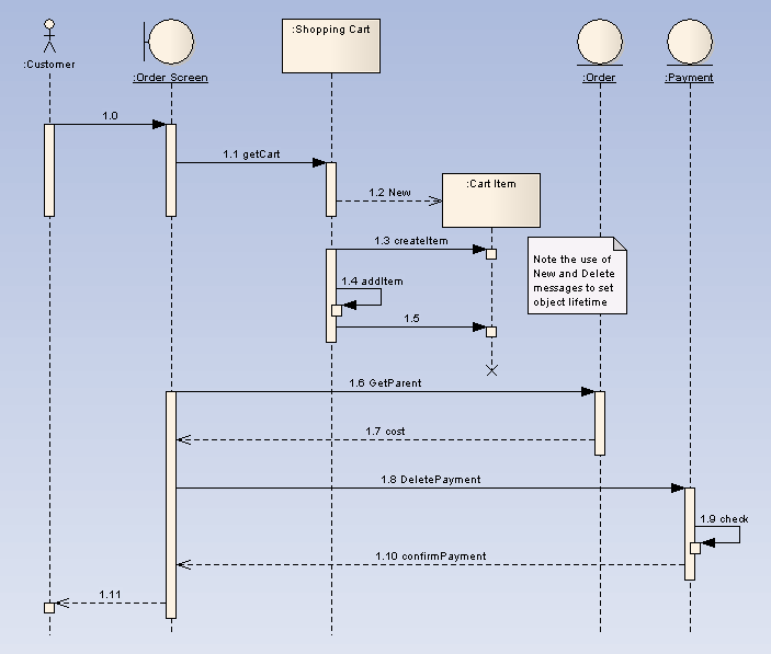 sequence diagram  ea user guide sequencediagram