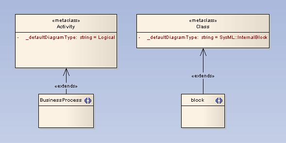 Define Child Diagram Types Ea User Guide