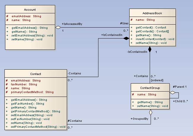 Class diagram ea user guide classdiagram ccuart Images