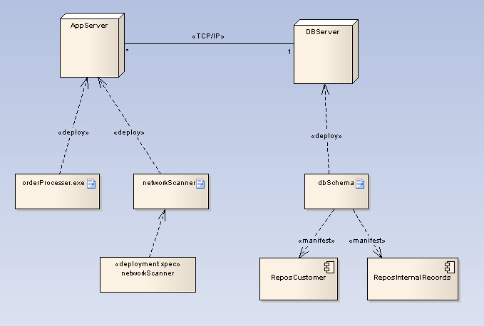 Deployment Diagram  Ea User Guide