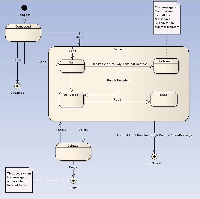 State Machine Diagram EA User Guide
