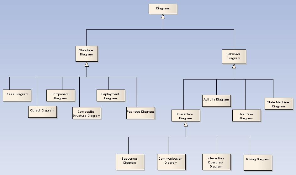 Uml Diagram Types | Uml Diagrams Ea User Guide
