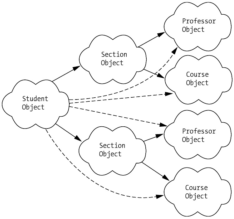 The Srs Class Diagram Revisited