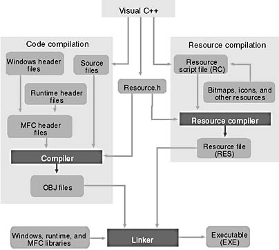 The Visual C++ Components